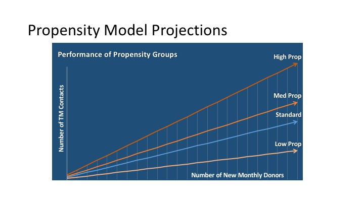 Propensity Modelling Projections