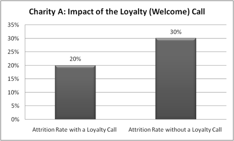 Impact of Loyalty