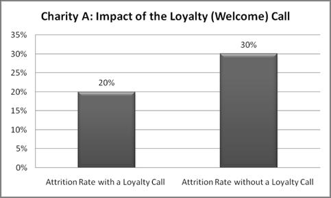 Impact of Loyalty