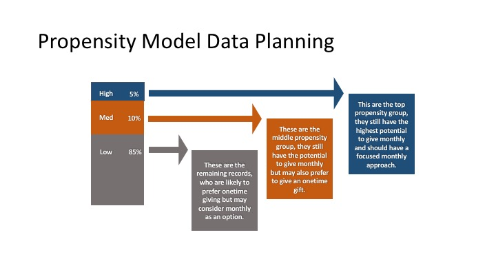Propensity Modelling Data Planning